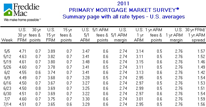 Interest Rates as Noted by Freddie Mac