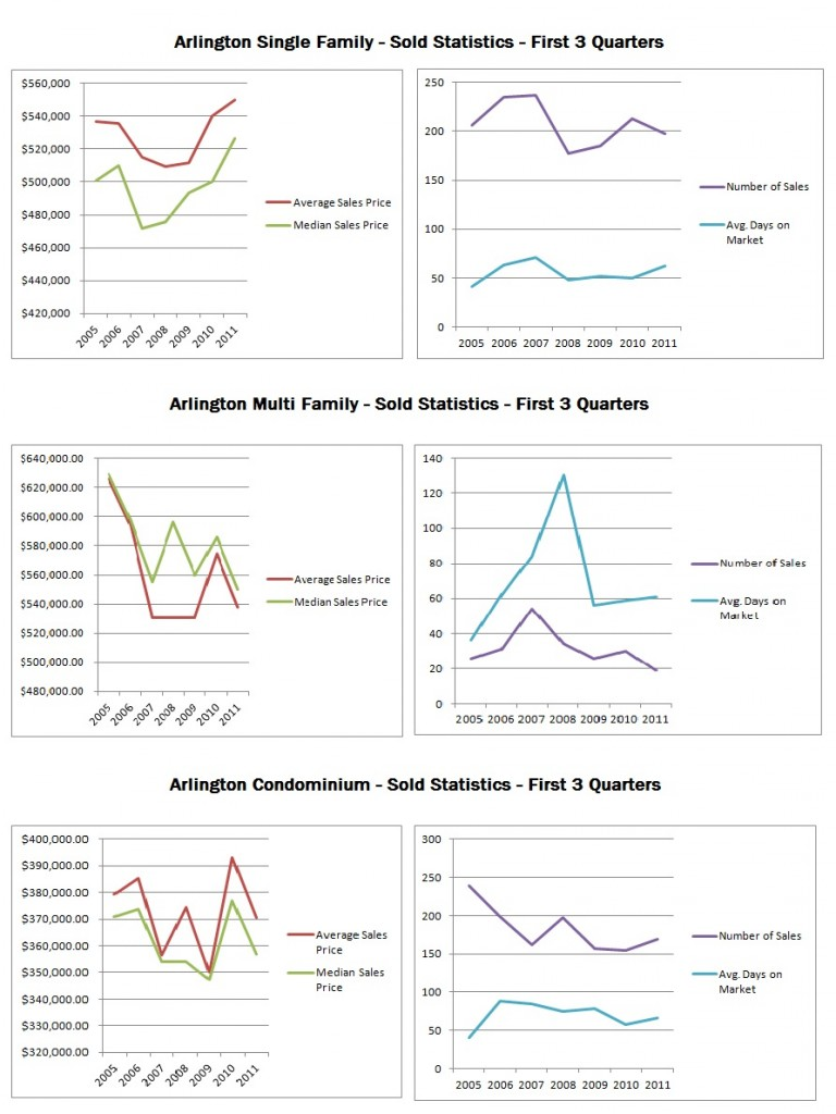 Sales Chart of Arlington MA - 2005 - 2011 Third Quarter