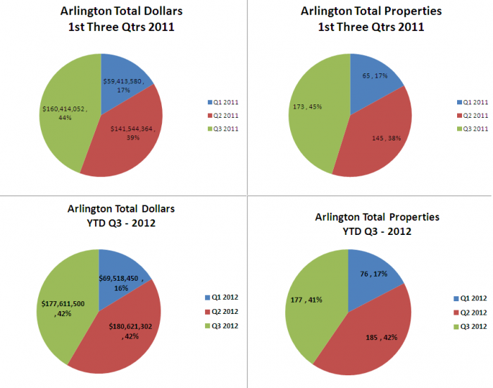 Arlington Home Sales 2012