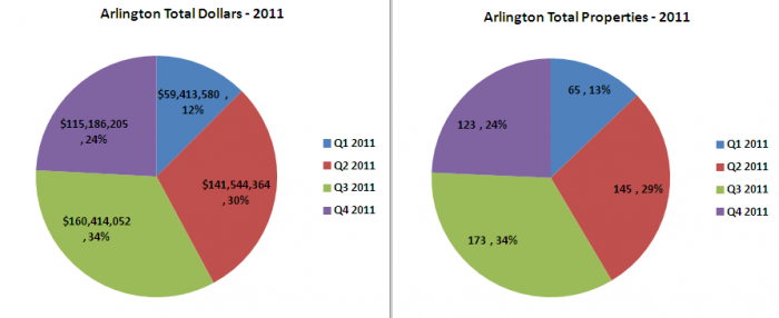 Arlington Home Sales in 2011