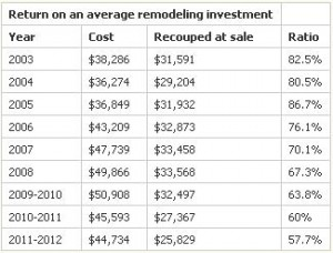 Cost vs Value Chart - Renovation 2011-2012