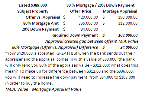 Appraised Value vs. Offer Price