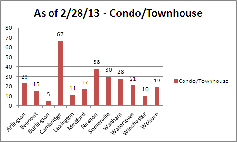 Available Condo Townhouse Homes - February 28, 2013
