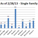 Available Single Family Homes - February 28, 2013
